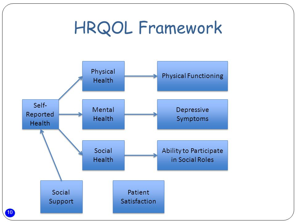 10 HRQOL Framework Self- Reported Health Mental Health Physical Health Social Health Physical Functioning Depressive Symptoms Ability to Participate in Social Roles Social Support Patient Satisfaction