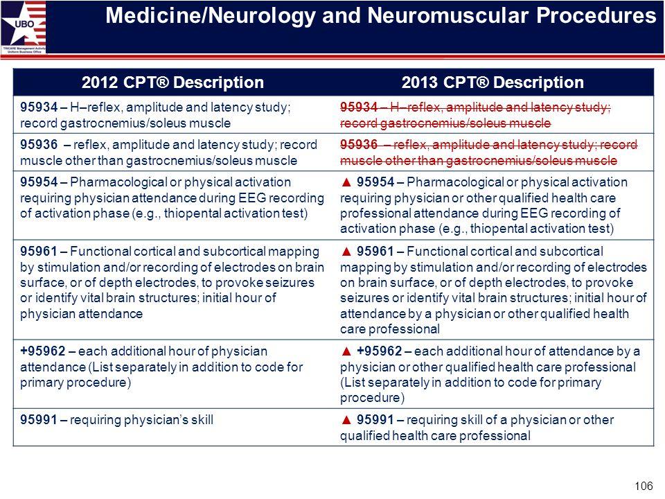 Medicine/Neurology and Neuromuscular Procedures 2012 CPT® Description2013 CPT® Description 95934 – H–reflex, amplitude and latency study; record gastr