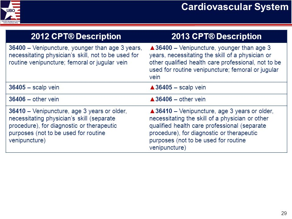 Cardiovascular System 29 2012 CPT® Description2013 CPT® Description 36400 – Venipuncture, younger than age 3 years, necessitating physician's skill, n