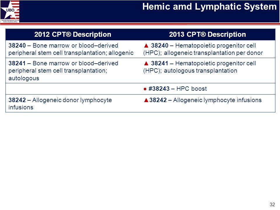 Hemic amd Lymphatic System 32 2012 CPT® Description2013 CPT® Description 38240 – Bone marrow or blood–derived peripheral stem cell transplantation; al