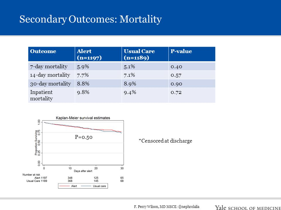 F. Perry Wilson, MD MSCE: @nephrolalia Secondary Outcomes: Mortality OutcomeAlert (n=1197) Usual Care (n=1189) P-value 7-day mortality5.9%5.1%0.40 14-