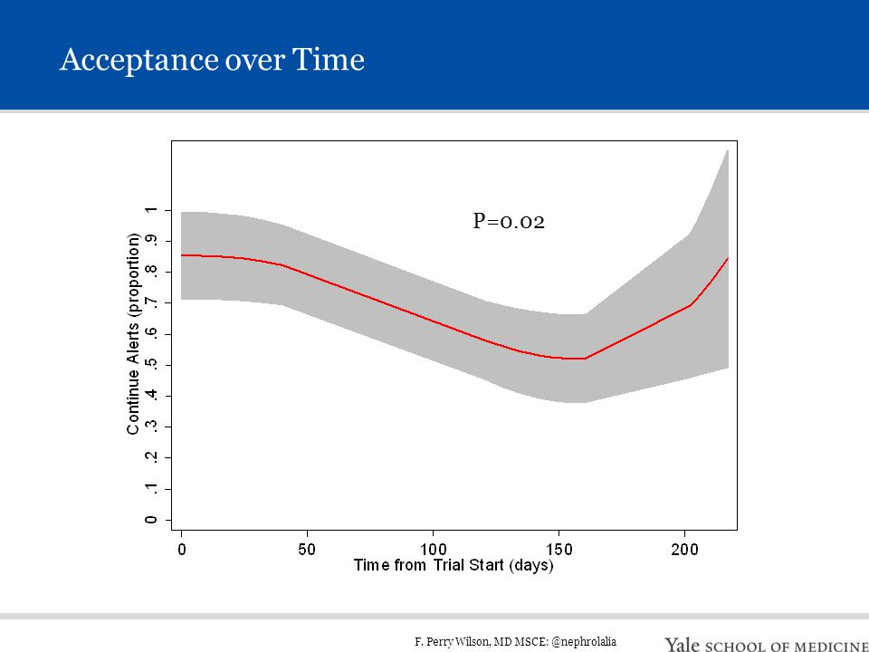 F. Perry Wilson, MD MSCE: @nephrolalia Acceptance over Time P=0.02