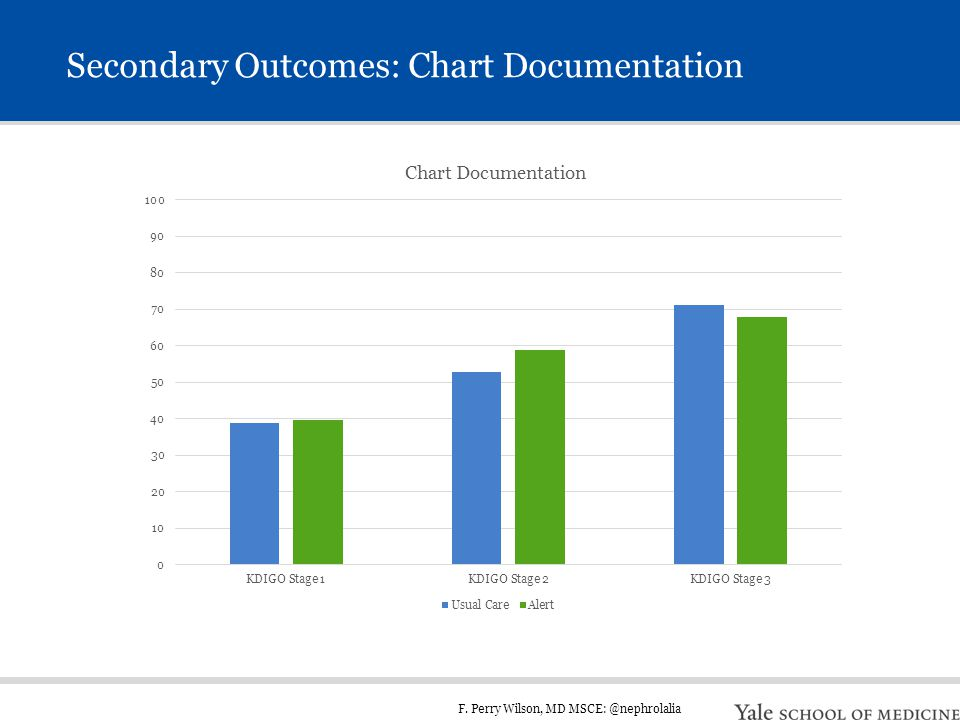 F. Perry Wilson, MD MSCE: @nephrolalia Secondary Outcomes: Chart Documentation