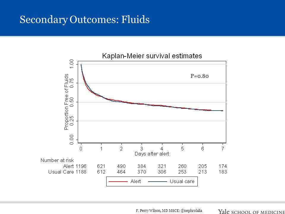 F. Perry Wilson, MD MSCE: @nephrolalia Secondary Outcomes: Fluids P=0.80