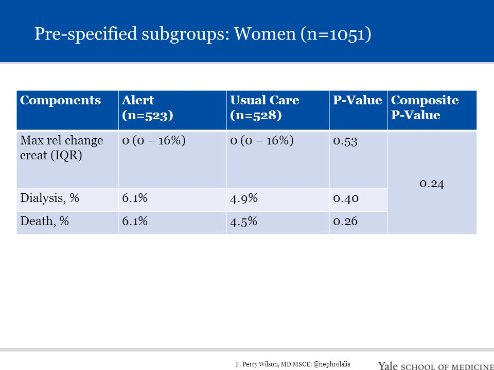 F. Perry Wilson, MD MSCE: @nephrolalia Pre-specified subgroups: Women (n=1051) ComponentsAlert (n=523) Usual Care (n=528) P-ValueComposite P-Value Max