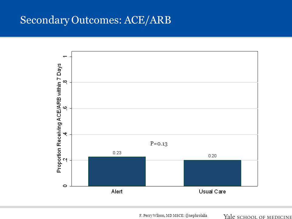 F. Perry Wilson, MD MSCE: @nephrolalia Secondary Outcomes: ACE/ARB P=0.13