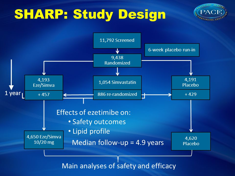 SHARP: Study Design 9,438 Randomized 11,792 Screened 6-week placebo run-in 4,191 Placebo Effects of ezetimibe on: Safety outcomes Lipid profile 1 year + 429 886 re-randomized 4,650 Eze/Simva 10/20 mg 4,620 Placebo Median follow-up = 4.9 years + 457 Main analyses of safety and efficacy 4,193 Eze/Simva 1,054 Simvastatin