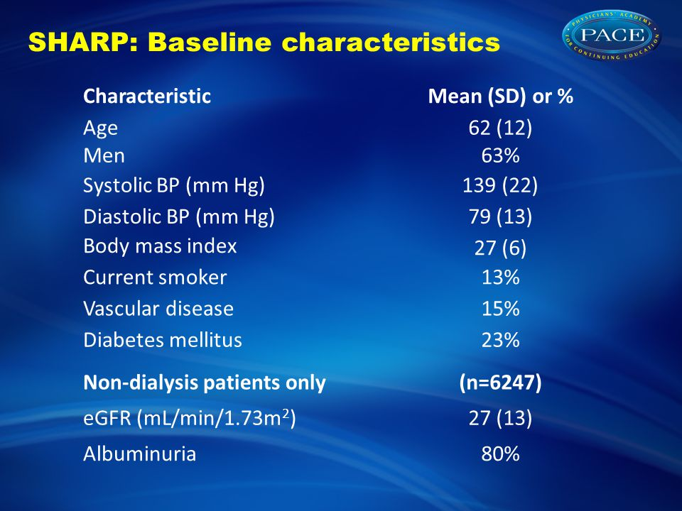 SHARP: Baseline characteristics CharacteristicMean (SD) or % Age62 (12) Men63% Systolic BP (mm Hg)139 (22) Diastolic BP (mm Hg)79 (13) Body mass index 27 (6) Current smoker13% Vascular disease15% Diabetes mellitus23% Non-dialysis patients only(n=6247) eGFR (mL/min/1.73m 2 )27 (13) Albuminuria80%