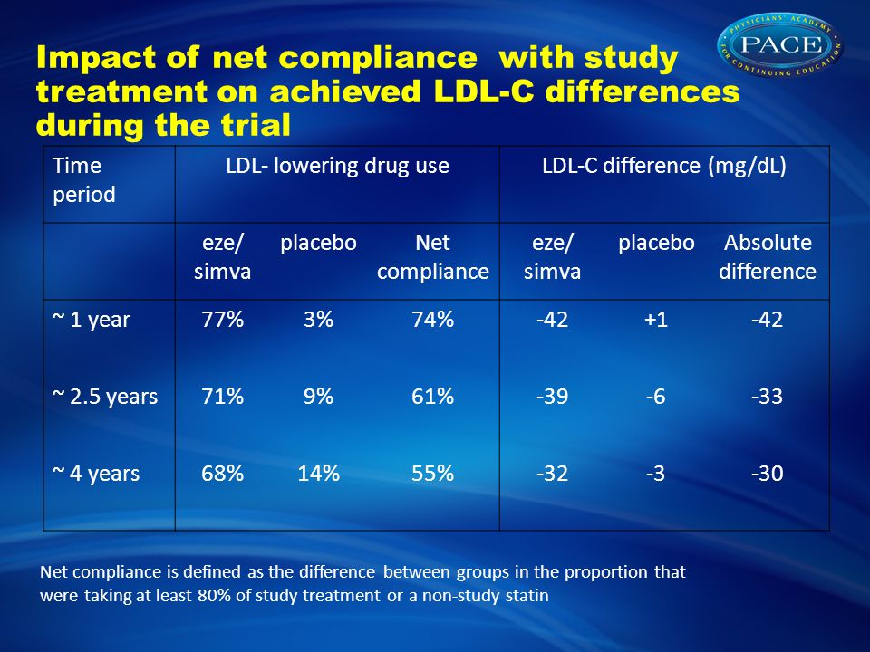 Impact of net compliance with study treatment on achieved LDL-C differences during the trial Time period LDL- lowering drug useLDL-C difference (mg/dL) eze/ simva placeboNet compliance eze/ simva placeboAbsolute difference ~ 1 year77%3%74%-42+1-42 ~ 2.5 years71%9%61%-39-6-33 ~ 4 years68%14%55%-32-3-30 Net compliance is defined as the difference between groups in the proportion that were taking at least 80% of study treatment or a non-study statin