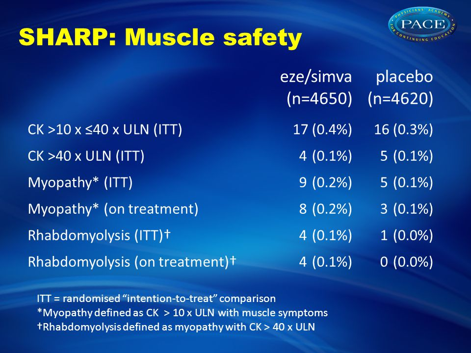 SHARP: Muscle safety eze/simva (n=4650) placebo (n=4620) CK >10 x ≤40 x ULN (ITT)17(0.4%)16(0.3%) CK >40 x ULN (ITT)4 (0.1%)5 (0.1%) Myopathy* (ITT)9 (0.2%)5 (0.1%) Myopathy* (on treatment)8 (0.2%)3 (0.1%) Rhabdomyolysis (ITT)†4 (0.1%)1 (0.0%) Rhabdomyolysis (on treatment)†4 (0.1%)0 (0.0%) ITT = randomised intention-to-treat comparison *Myopathy defined as CK > 10 x ULN with muscle symptoms †Rhabdomyolysis defined as myopathy with CK > 40 x ULN