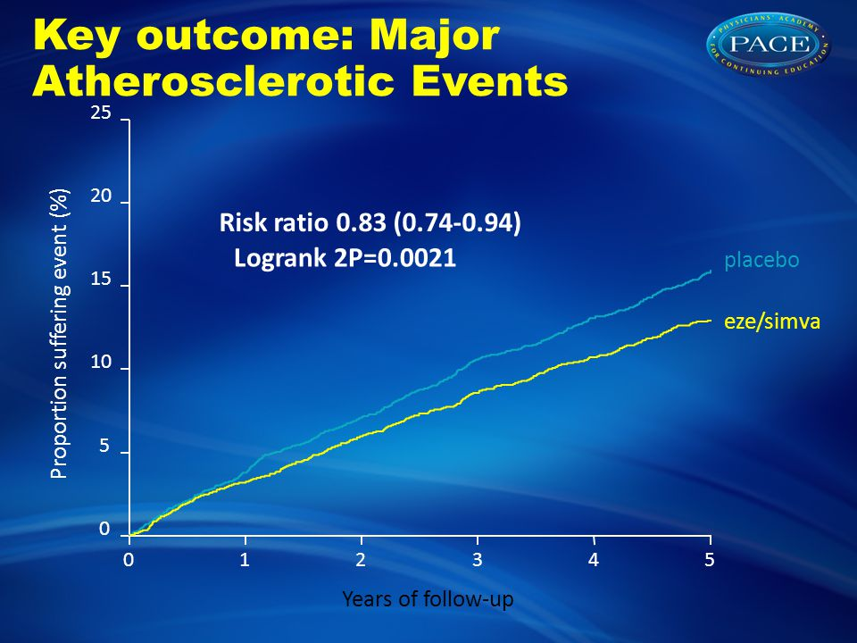 012345 Years of follow-up 0 5 10 15 20 25 Proportion suffering event (%) Risk ratio 0.83 (0.74-0.94) Logrank 2P=0.0021 placebo eze/simva Key outcome: Major Atherosclerotic Events