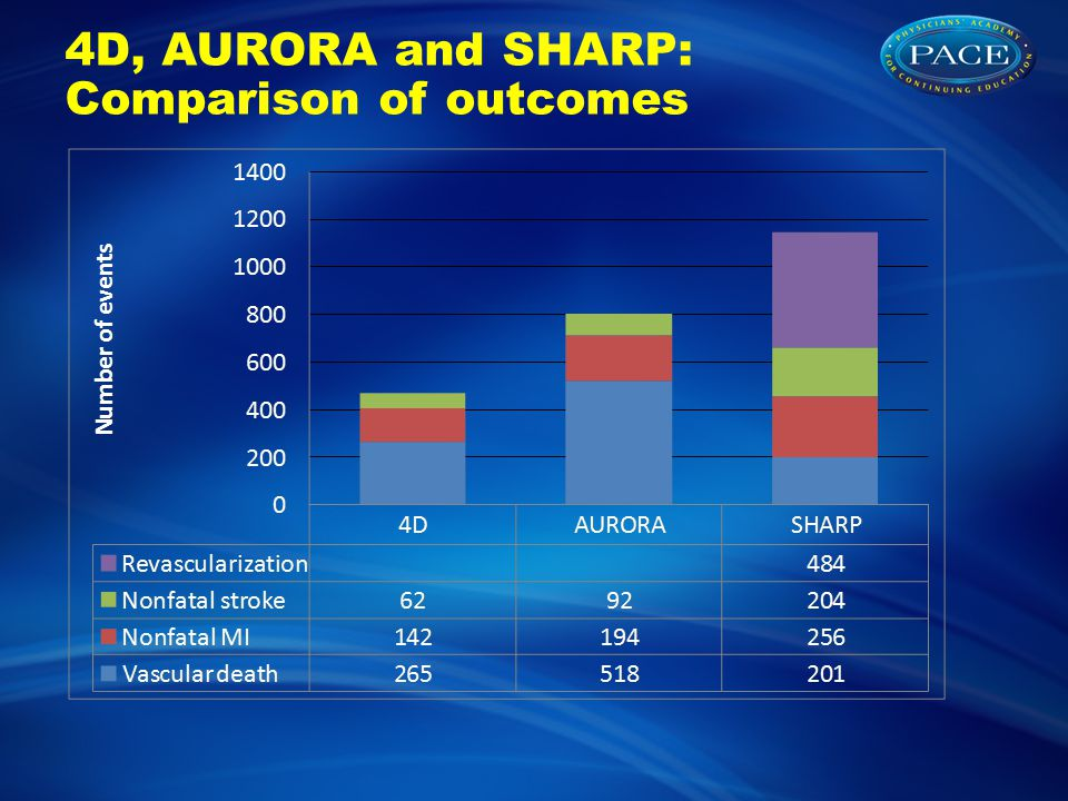 4D, AURORA and SHARP: Comparison of outcomes