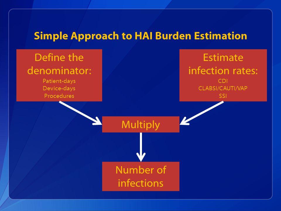 Simple Approach to HAI Burden Estimation Define the denominator: Patient-days Device-days Procedures Estimate infection rates: CDI CLABSI/CAUTI/VAP SS