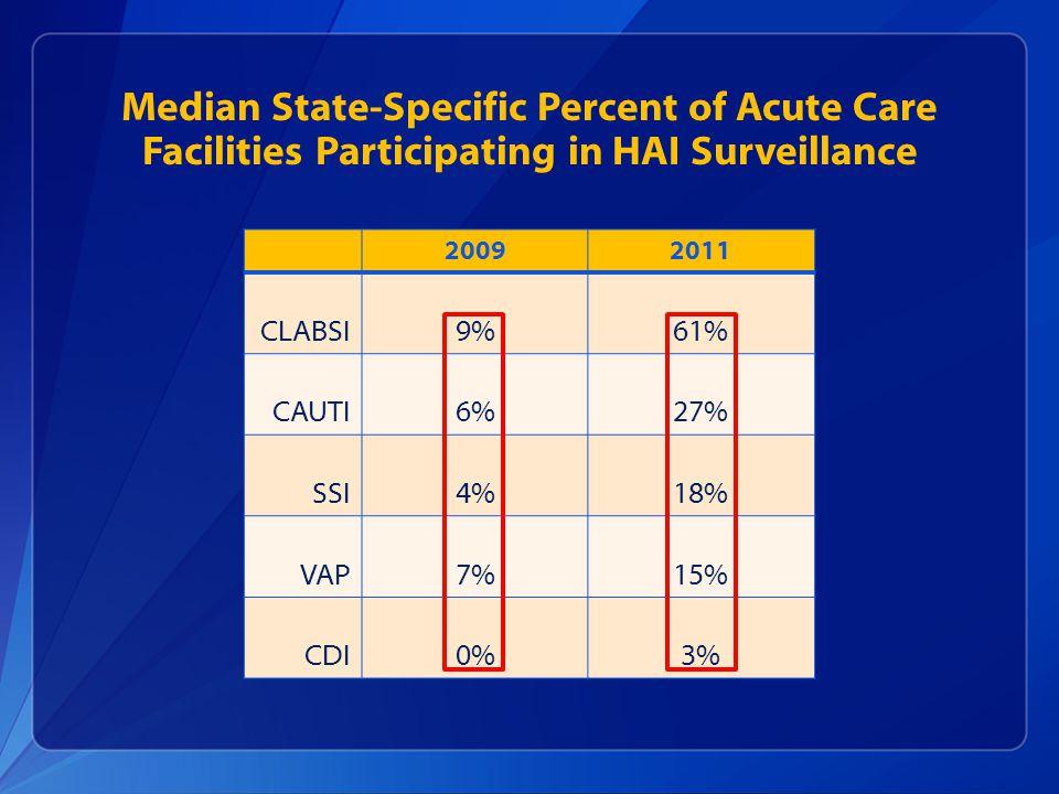 20092011 CLABSI9%61% CAUTI6%27% SSI4%18% VAP7%15% CDI0%3% Median State-Specific Percent of Acute Care Facilities Participating in HAI Surveillance