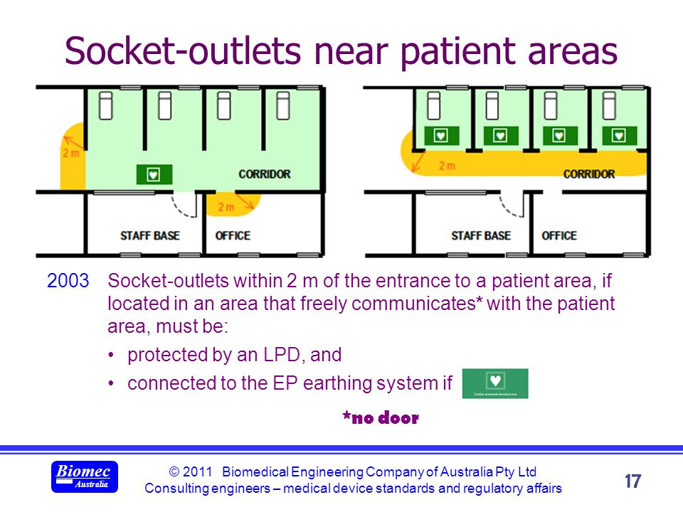 © 2011 Biomedical Engineering Company of Australia Pty Ltd Consulting engineers – medical device standards and regulatory affairs Biomec Australia 17 Socket-outlets near patient areas 2003Socket-outlets within 2 m of the entrance to a patient area, if located in an area that freely communicates* with the patient area, must be: protected by an LPD, and connected to the EP earthing system if *no door