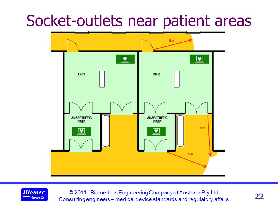© 2011 Biomedical Engineering Company of Australia Pty Ltd Consulting engineers – medical device standards and regulatory affairs Biomec Australia 22 Socket-outlets near patient areas
