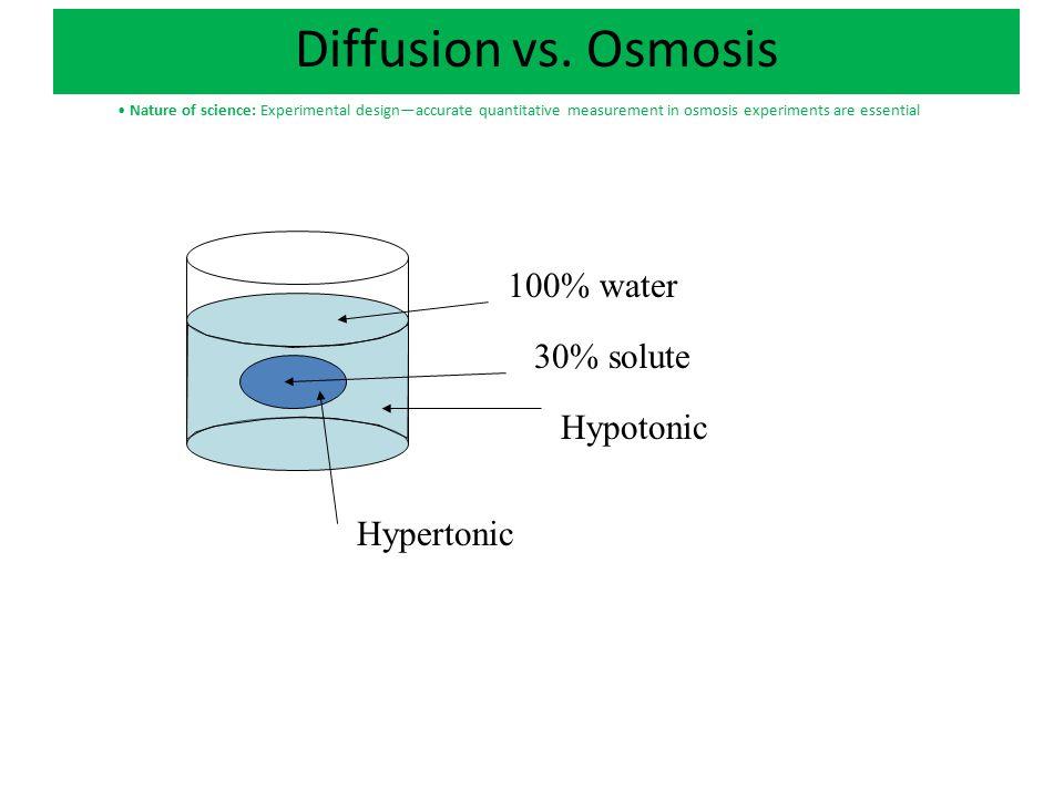 Diffusion vs. Osmosis 100% water 30% solute Hypotonic Hypertonic Nature of science: Experimental design—accurate quantitative measurement in osmosis e