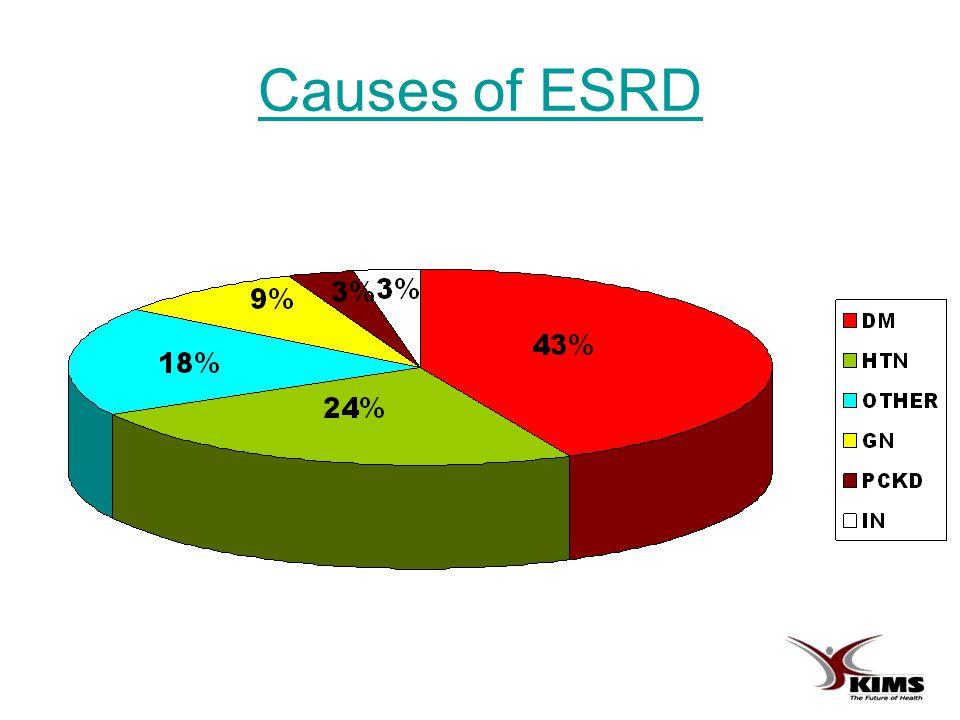 Causes of ESRD