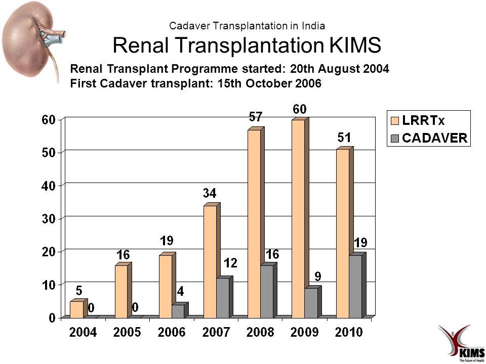 Cadaver Transplantation in India Renal Transplantation KIMS Renal Transplant Programme started: 20th August 2004 First Cadaver transplant: 15th October 2006