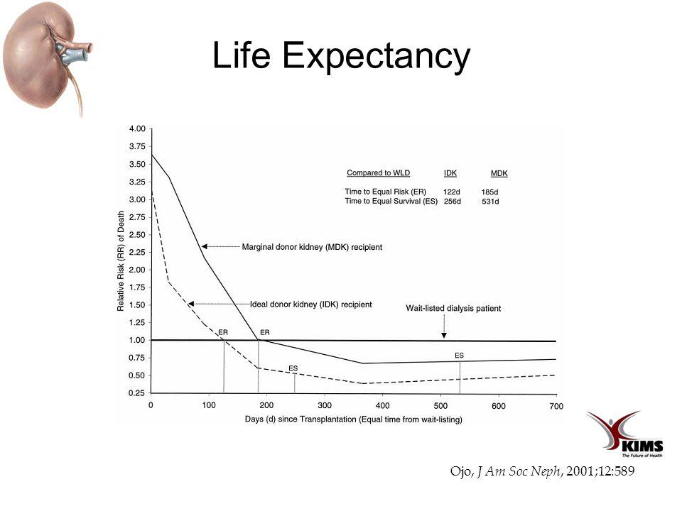 Life Expectancy Ojo, J Am Soc Neph, 2001;12:589