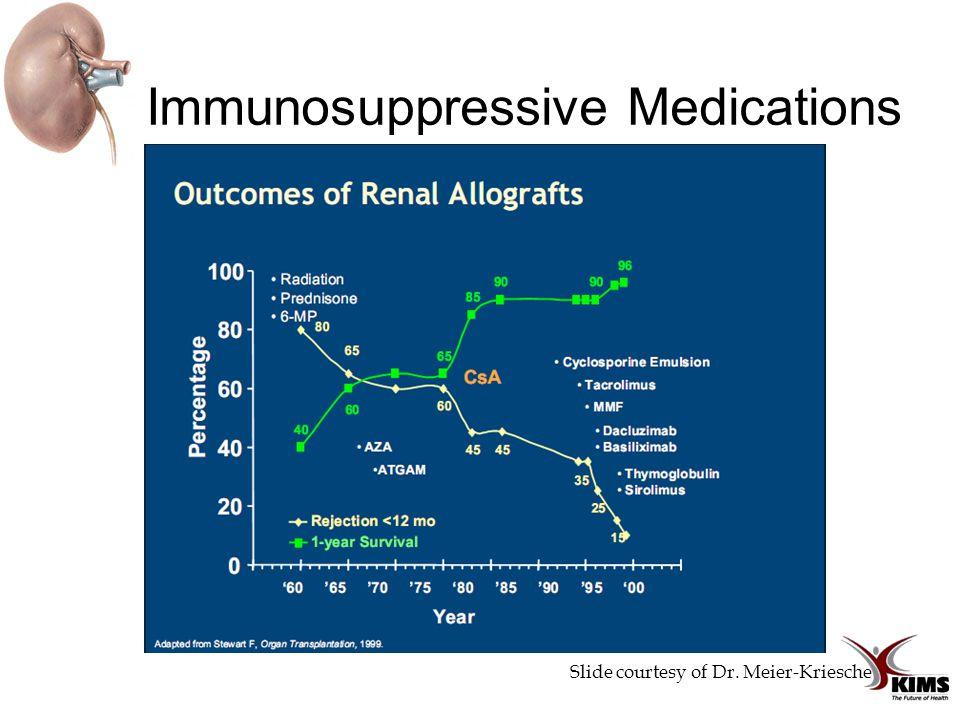 Immunosuppressive Medications Slide courtesy of Dr. Meier-Kriesche