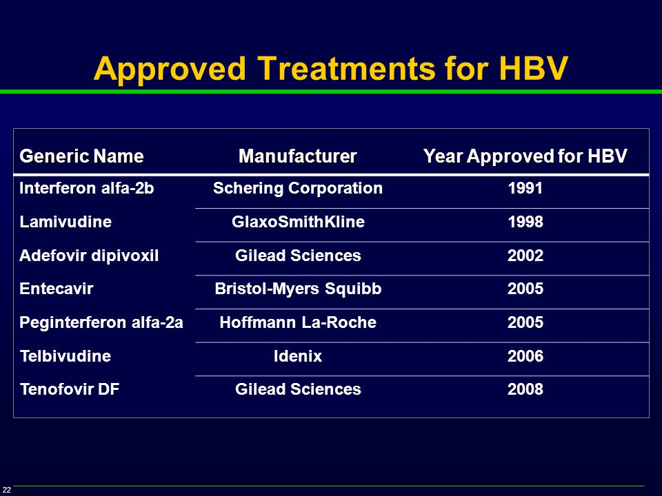 22 Approved Treatments for HBV Generic Name Manufacturer Year Approved for HBV Interferon alfa-2bSchering Corporation1991 LamivudineGlaxoSmithKline1998 Adefovir dipivoxilGilead Sciences2002 EntecavirBristol-Myers Squibb2005 Peginterferon alfa-2aHoffmann La-Roche2005 TelbivudineIdenix2006 Tenofovir DFGilead Sciences2008