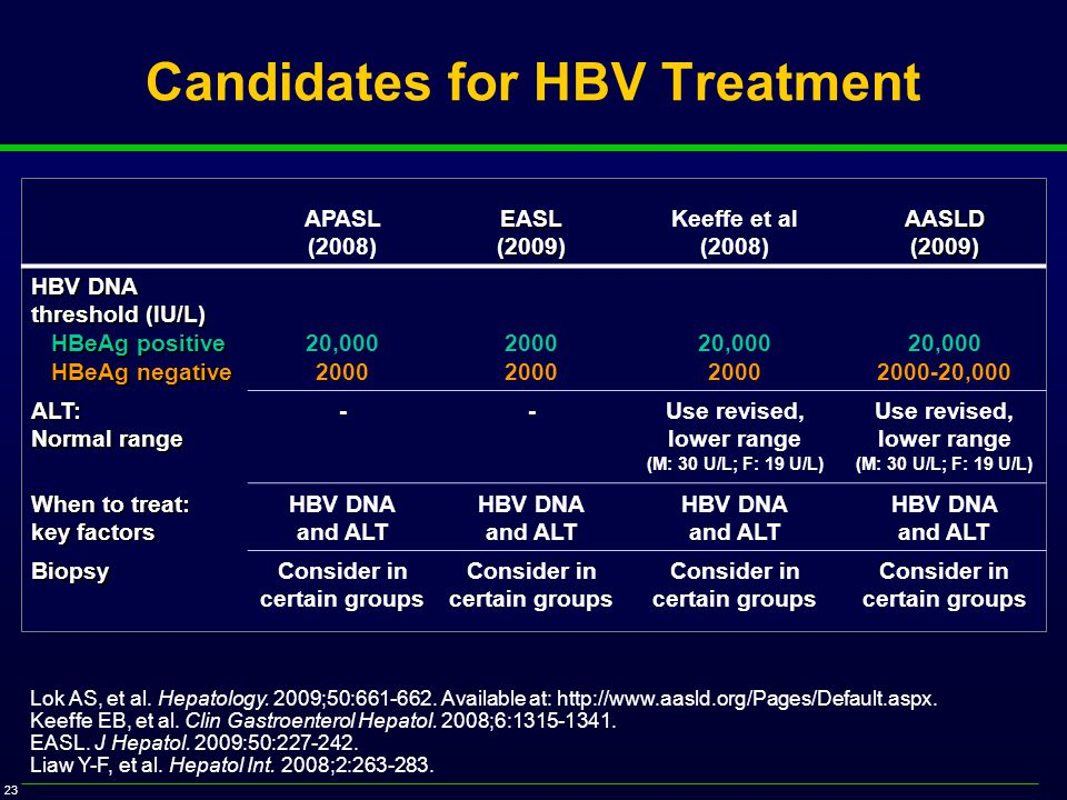 23 Candidates for HBV Treatment APASL (2008)EASL(2009) Keeffe et al (2008)AASLD(2009) HBV DNA threshold (IU/L) HBeAg positive HBeAg positive HBeAg negative HBeAg negative 20,000 2000 20,000 2000 20,000 2000-20,000 ALT: Normal range --Use revised, lower range (M: 30 U/L; F: 19 U/L) Use revised, lower range (M: 30 U/L; F: 19 U/L) When to treat: key factors HBV DNA and ALT HBV DNA and ALT HBV DNA and ALT HBV DNA and ALT BiopsyConsider in certain groups Consider in certain groups Consider in certain groups Consider in certain groups Lok AS, et al.
