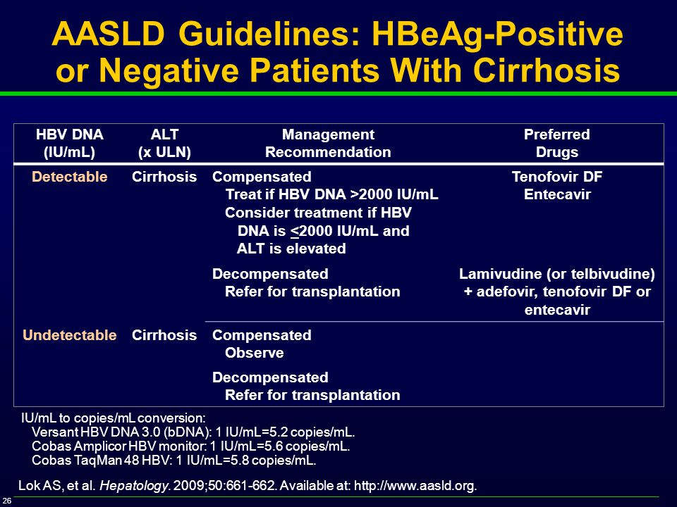 26 AASLD Guidelines: HBeAg-Positive or Negative Patients With Cirrhosis HBV DNA (IU/mL) ALT (x ULN) Management Recommendation Preferred Drugs DetectableCirrhosisCompensated Treat if HBV DNA >2000 IU/mL Consider treatment if HBV DNA is <2000 IU/mL and ALT is elevated Tenofovir DF Entecavir Decompensated Refer for transplantation Lamivudine (or telbivudine) + adefovir, tenofovir DF or entecavir UndetectableCirrhosisCompensated Observe Decompensated Refer for transplantation Lok AS, et al.