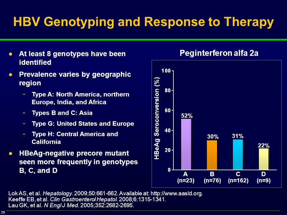 29 HBV Genotyping and Response to Therapy ●At least 8 genotypes have been identified ●Prevalence varies by geographic region - Type A: North America, northern Europe, India, and Africa - Types B and C: Asia - Type G: United States and Europe - Type H: Central America and California ●HBeAg-negative precore mutant seen more frequently in genotypes B, C, and D Lok AS, et al.