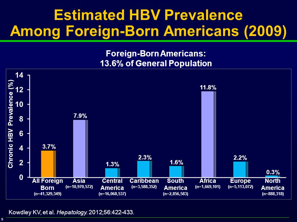 9 Estimated HBV Prevalence Among Foreign-Born Americans (2009) All Foreign Born (n=41,329,349) Asia (n=10,970,572) Foreign-Born Americans: 13.6% of General Population Chronic HBV Prevalence (%) Central America (n=16,068,537) Caribbean (n=3,588,352) South America (n=2,856,583) Africa (n=1,669,101) Europe (n=5,113,072) North America (n=888,318) 3.7% 7.9% 1.3% 2.3% 1.6% 11.8% 2.2% 0.3% Kowdley KV, et al.