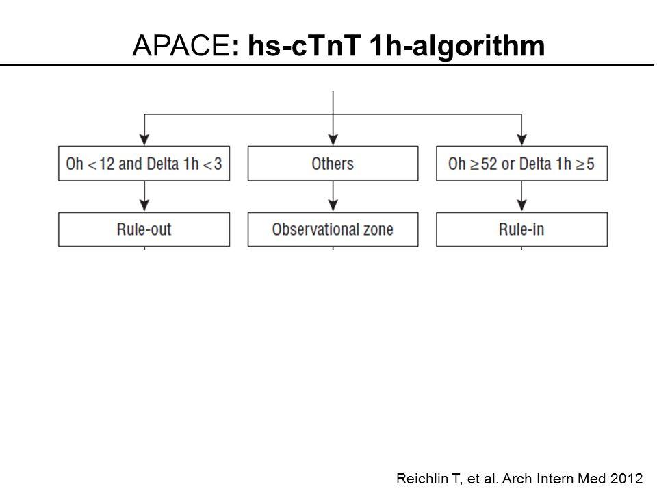APACE: hs-cTnT 1h-algorithm Reichlin T, et al.