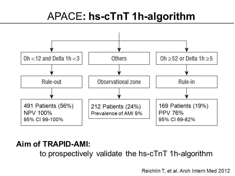 The hs-cTnT 1h-algorithm performs well for early rule-out as well as rule-in of AMI.