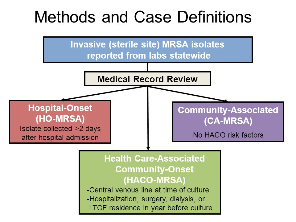 Community-Associated (CA-MRSA) No HACO risk factors Medical Record Review Invasive (sterile site) MRSA isolates reported from labs statewide Health Ca