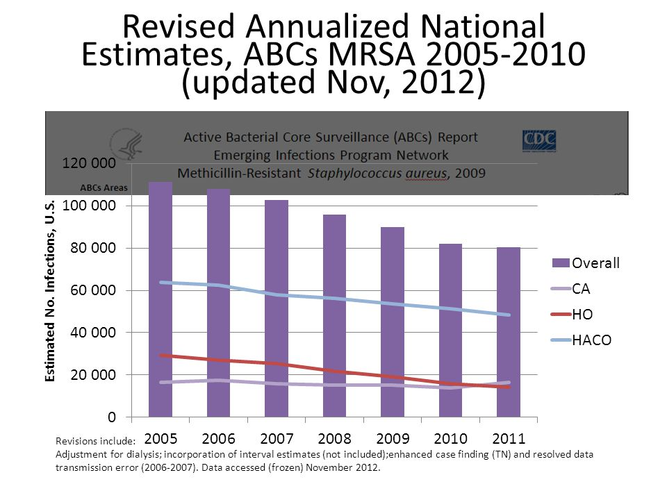 Revised Annualized National Estimates, ABCs MRSA 2005-2010 (updated Nov, 2012) Revisions include: Adjustment for dialysis; incorporation of interval e