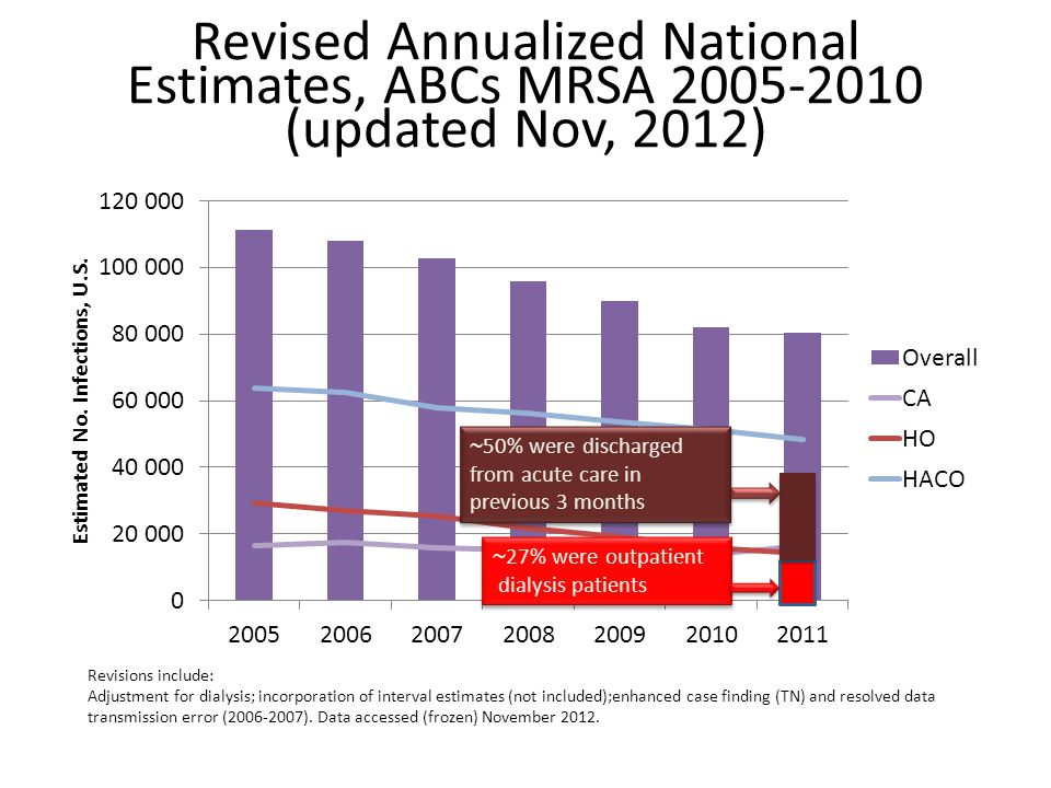 Revised Annualized National Estimates, ABCs MRSA 2005-2010 (updated Nov, 2012) Revisions include: Adjustment for dialysis; incorporation of interval estimates (not included);enhanced case finding (TN) and resolved data transmission error (2006-2007).