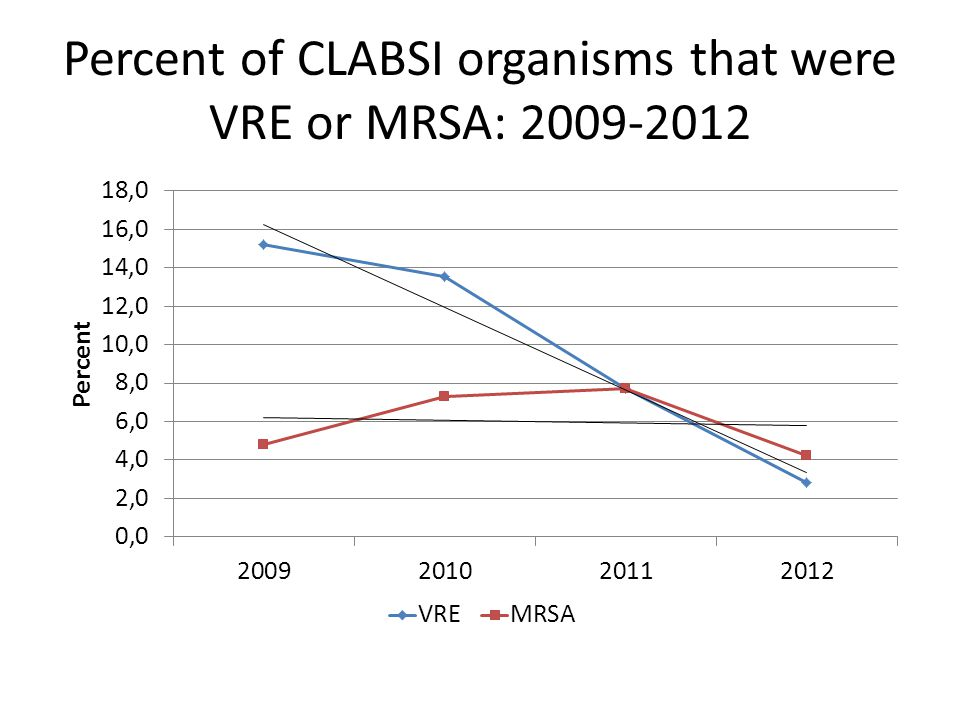 Percent of CLABSI organisms that were VRE or MRSA: 2009-2012