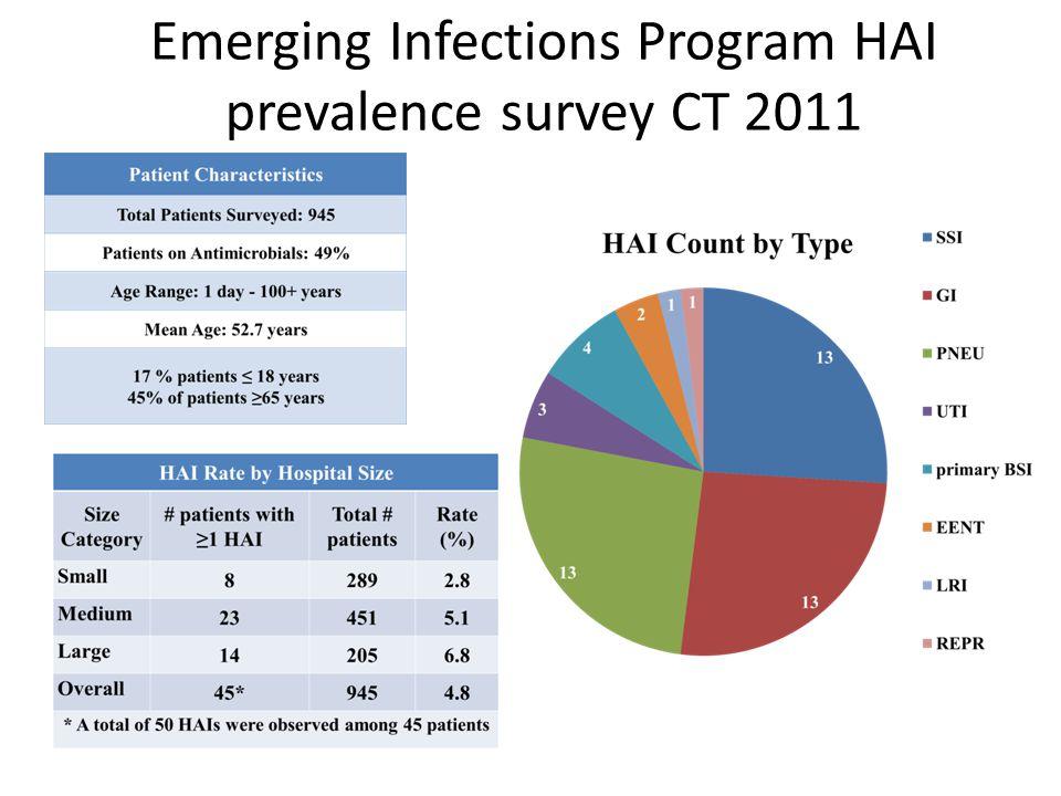 Emerging Infections Program HAI prevalence survey CT 2011