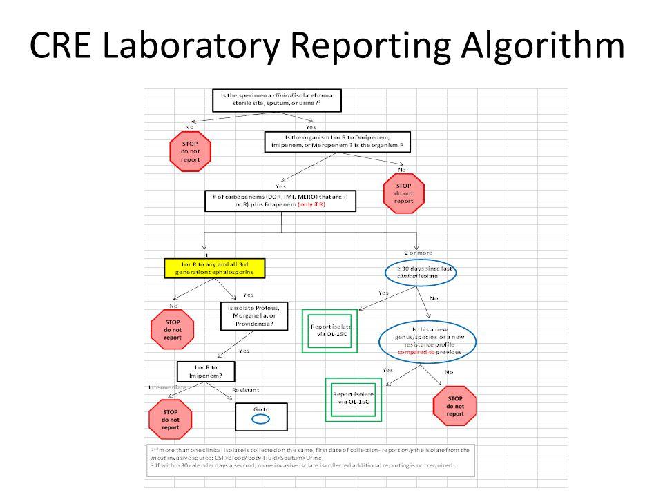 CRE Laboratory Reporting Algorithm