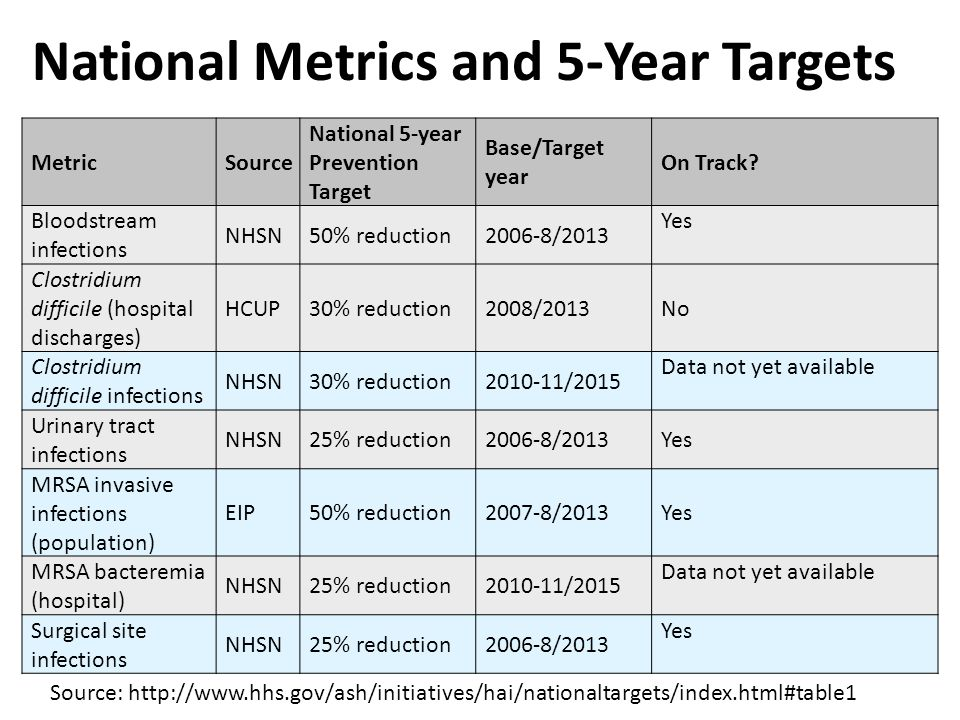National Metrics and 5-Year Targets MetricSource National 5-year Prevention Target Base/Target year On Track.