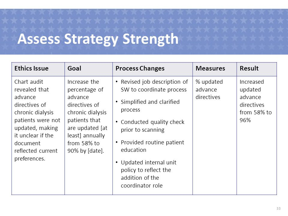Assess Strategy Strength 33 Ethics IssueGoalProcess ChangesMeasuresResult Chart audit revealed that advance directives of chronic dialysis patients were not updated, making it unclear if the document reflected current preferences.