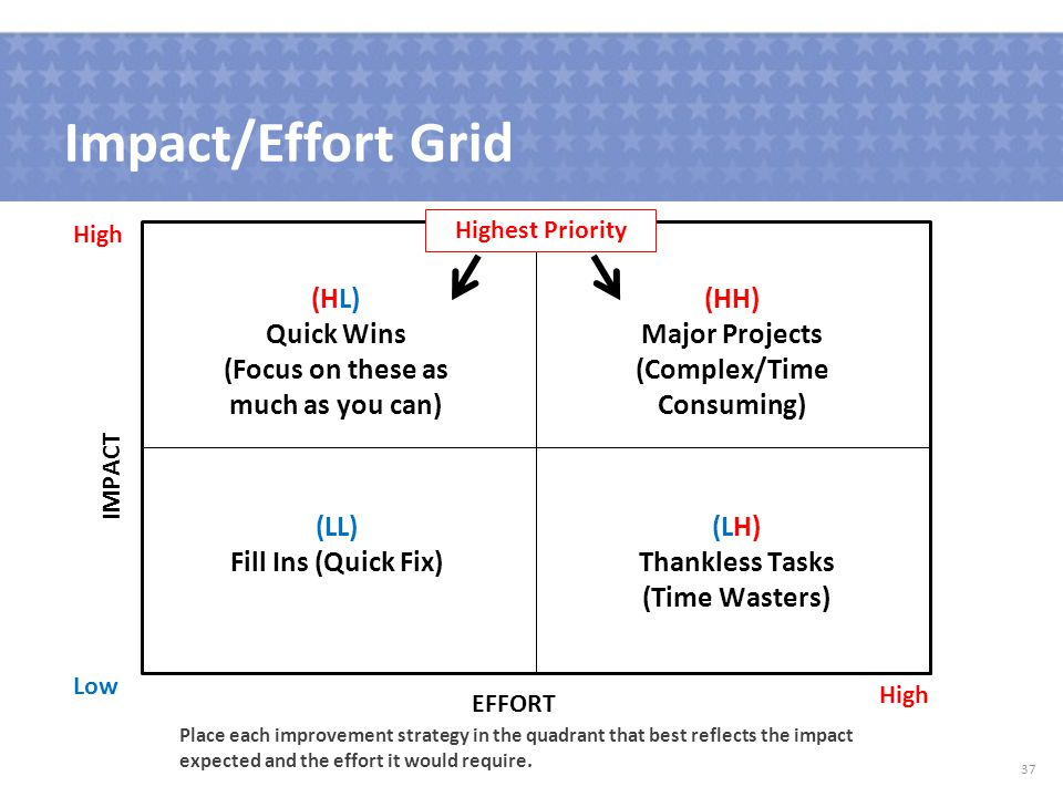 Impact/Effort Grid 37 (HL) Quick Wins (Focus on these as much as you can) (HH) Major Projects (Complex/Time Consuming) (LL) Fill Ins (Quick Fix) (LH) Thankless Tasks (Time Wasters) High Low EFFORT IMPACT Highest Priority Place each improvement strategy in the quadrant that best reflects the impact expected and the effort it would require.
