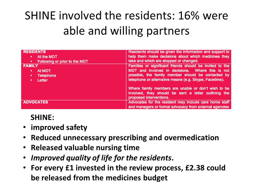 SHINE involved the residents: 16% were able and willing partners SHINE: improved safety Reduced unnecessary prescribing and overmedication Released valuable nursing time Improved quality of life for the residents.