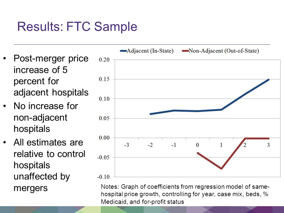 Results: FTC Sample Post-merger price increase of 5 percent for adjacent hospitals No increase for non-adjacent hospitals All estimates are relative to control hospitals unaffected by mergers Notes: Graph of coefficients from regression model of same- hospital price growth, controlling for year, case mix, beds, % Medicaid, and for-profit status