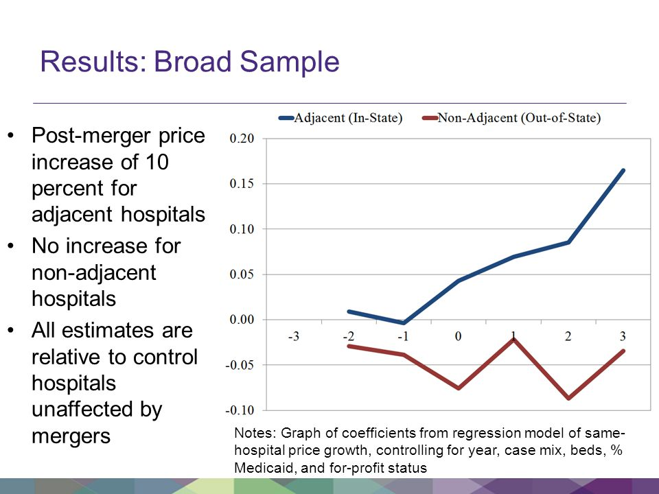 Results: Broad Sample Post-merger price increase of 10 percent for adjacent hospitals No increase for non-adjacent hospitals All estimates are relative to control hospitals unaffected by mergers Notes: Graph of coefficients from regression model of same- hospital price growth, controlling for year, case mix, beds, % Medicaid, and for-profit status