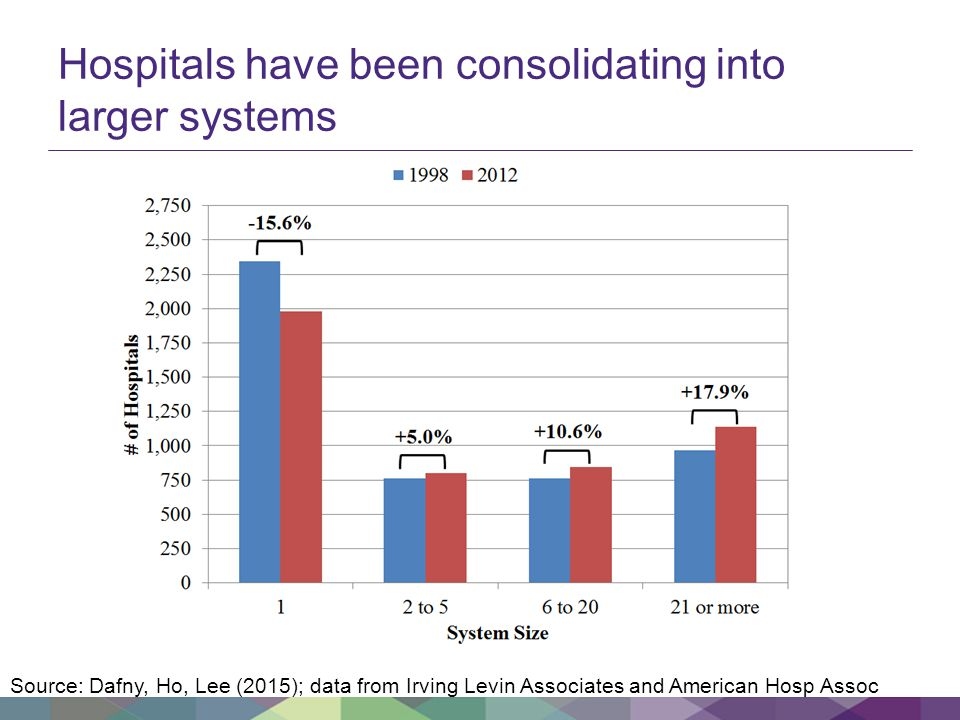 Hospitals have been consolidating into larger systems Source: Dafny, Ho, Lee (2015); data from Irving Levin Associates and American Hosp Assoc