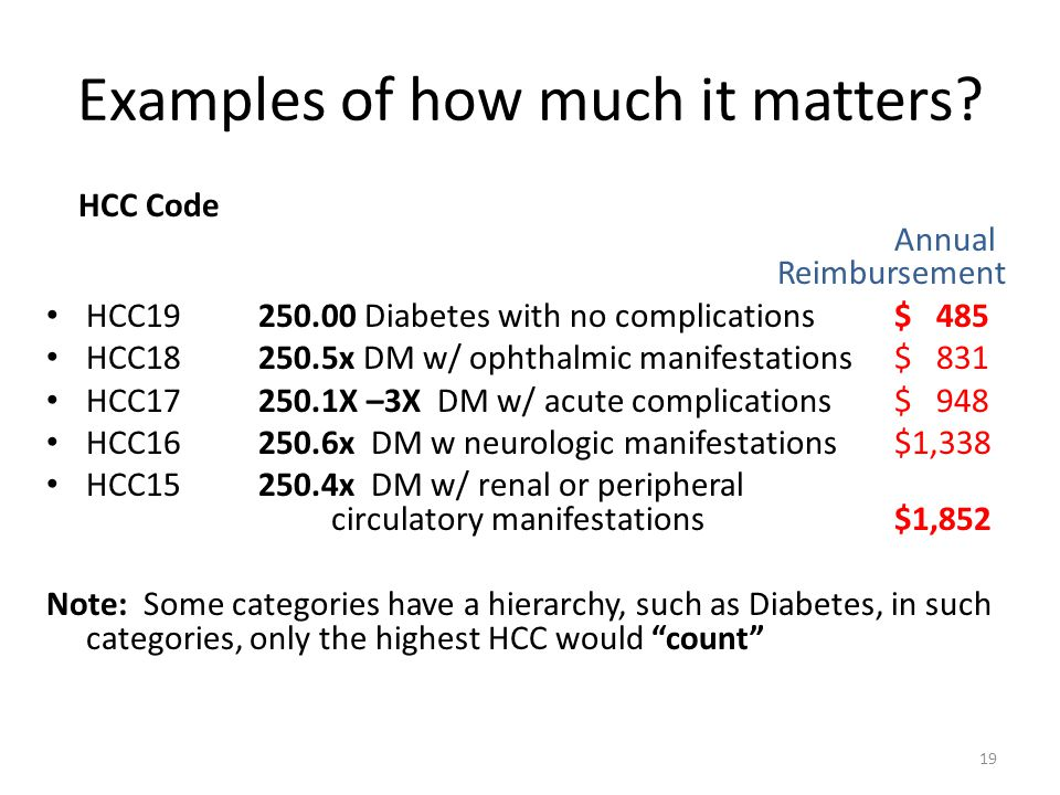 Examples of how much it matters? HCC Code Annual Reimbursement HCC19250.00 Diabetes with no complications$ 485 HCC18250.5x DM w/ ophthalmic manifestat