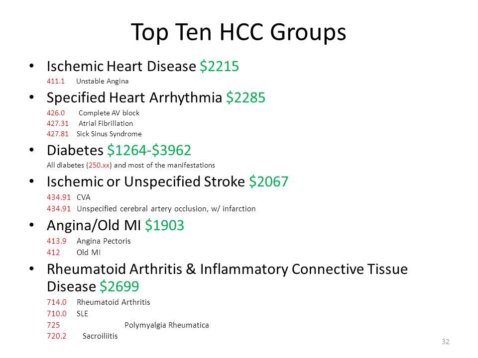 Top Ten HCC Groups Ischemic Heart Disease $2215 411.1 Unstable Angina Specified Heart Arrhythmia $2285 426.0 Complete AV block 427.31 Atrial Fibrillat