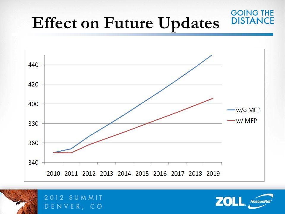 Effect on Future Updates