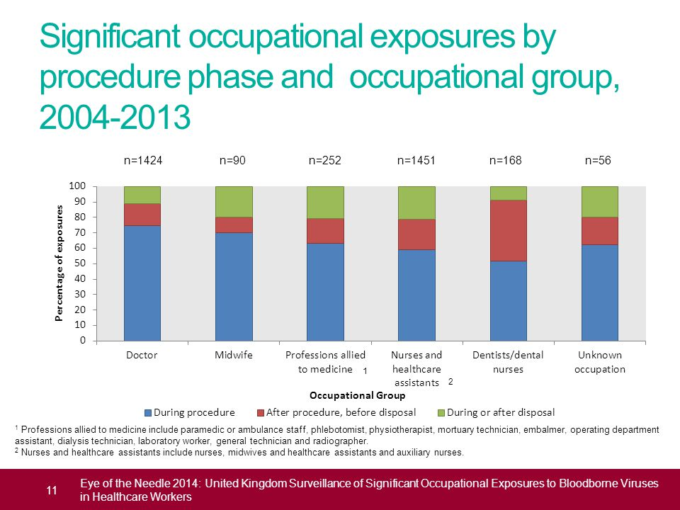 Significant occupational exposures by procedure phase and occupational group, 2004-2013 n=1424 n=90 n=252 n=1451 n=168 n=56 11 Eye of the Needle 2014: