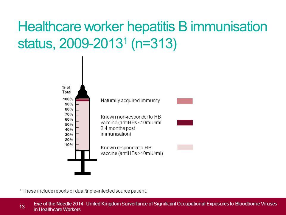 Healthcare worker hepatitis B immunisation status, 2009-2013 1 (n=313) 13 Eye of the Needle 2014: United Kingdom Surveillance of Significant Occupatio